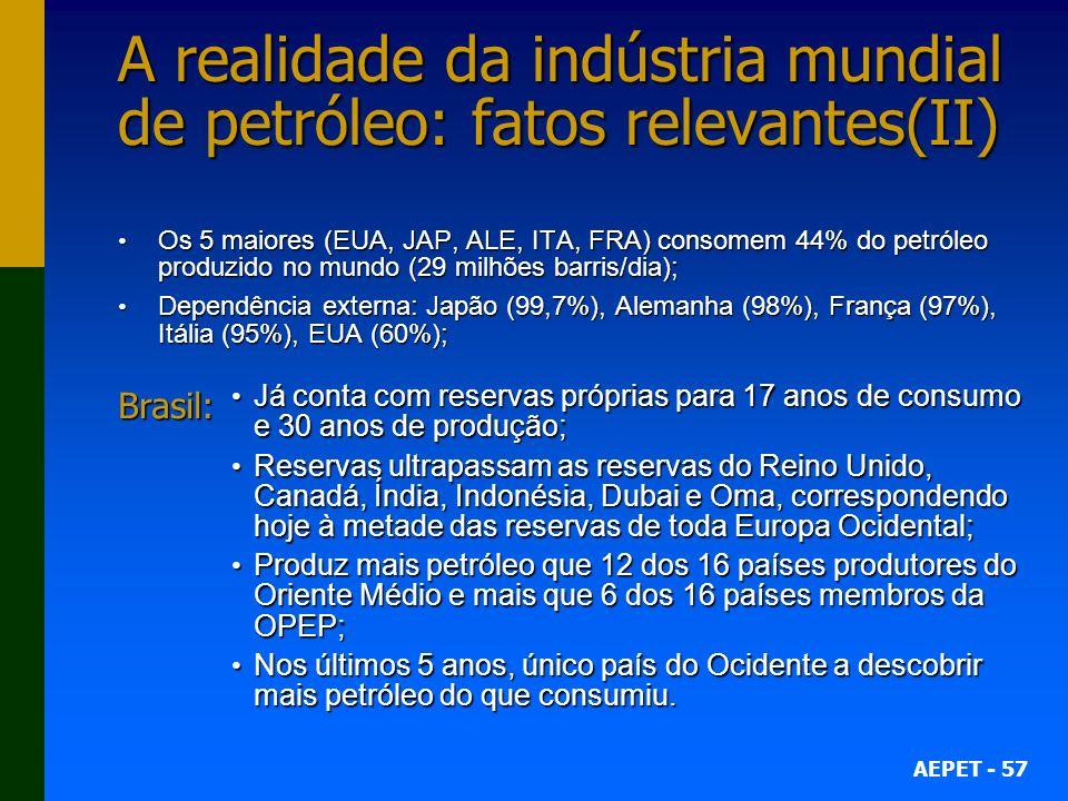 AEPET - 57 A realidade da indústria mundial de petróleo: fatos relevantes(II) Os 5 maiores (EUA, JAP, ALE, ITA, FRA) consomem 44% do petróleo produzido no mundo (29 milhões barris/dia); Os 5 maiores (EUA, JAP, ALE, ITA, FRA) consomem 44% do petróleo produzido no mundo (29 milhões barris/dia); Dependência externa: Japão (99,7%), Alemanha (98%), França (97%), Itália (95%), EUA (60%); Dependência externa: Japão (99,7%), Alemanha (98%), França (97%), Itália (95%), EUA (60%); Brasil: Já conta com reservas próprias para 17 anos de consumo e 30 anos de produção; Já conta com reservas próprias para 17 anos de consumo e 30 anos de produção; Reservas ultrapassam as reservas do Reino Unido, Canadá, Índia, Indonésia, Dubai e Oma, correspondendo hoje à metade das reservas de toda Europa Ocidental; Reservas ultrapassam as reservas do Reino Unido, Canadá, Índia, Indonésia, Dubai e Oma, correspondendo hoje à metade das reservas de toda Europa Ocidental; Produz mais petróleo que 12 dos 16 países produtores do Oriente Médio e mais que 6 dos 16 países membros da OPEP; Produz mais petróleo que 12 dos 16 países produtores do Oriente Médio e mais que 6 dos 16 países membros da OPEP; Nos últimos 5 anos, único país do Ocidente a descobrir mais petróleo do que consumiu.