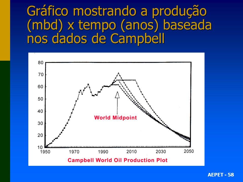 AEPET - 58 Gráfico mostrando a produção (mbd) x tempo (anos) baseada nos dados de Campbell