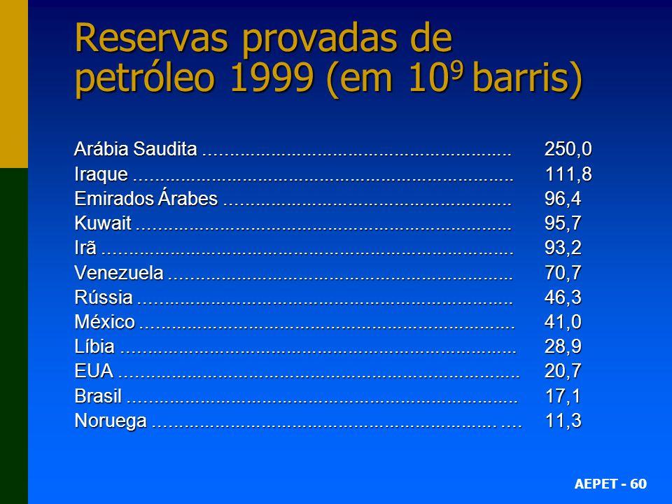 AEPET - 60 Reservas provadas de petróleo 1999 (em 10 9 barris) Arábia Saudita............................................................250,0 Iraque..........................................................................111,8 Emirados Árabes........................................................