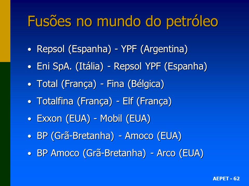 AEPET - 62 Fusões no mundo do petróleo Repsol (Espanha) - YPF (Argentina) Repsol (Espanha) - YPF (Argentina) Eni SpA.