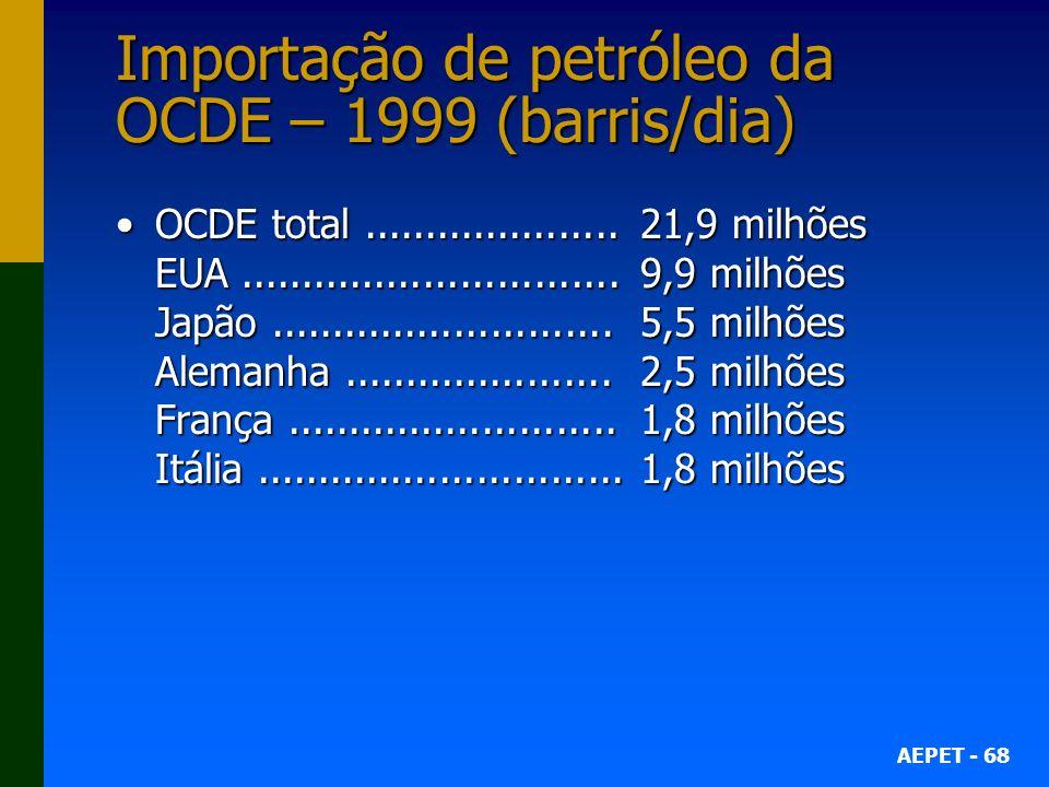 AEPET - 68 Importação de petróleo da OCDE – 1999 (barris/dia) OCDE total.....................21,9 milhões EUA...............................9,9 milhões Japão............................5,5 milhões Alemanha......................2,5 milhões França...........................1,8 milhões Itália..............................1,8 milhõesOCDE total.....................21,9 milhões EUA...............................9,9 milhões Japão............................5,5 milhões Alemanha......................2,5 milhões França...........................1,8 milhões Itália..............................1,8 milhões
