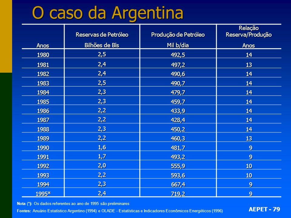 AEPET - 79 O caso da Argentina Anos Reservas de Petróleo Bilhões de Bls Produção de Petróleo Mil b/dia Relação Reserva/Produção Anos 1980 2,5 492,514 1981 2,4 497,213 1982 2,4 490,614 1983 2,5 490,714 1984 2,3 479,714 1985 2,3 459,714 1986 2,2 433,914 1987 2,2 428,414 1988 2,3 450,214 1989 2,2 460,313 1990 1,6 481,7 9 1991 1,7 493,2 9 1992 2,0 555,910 1993 2,2 593,610 1994 2,3 667,4 9 1995* 2,4 719,2 9 Nota (*): Os dados referentes ao ano de 1995 são preliminares Fontes: Anuário Estatístico Argentino (1994) e OLADE - Estatísticas e Indicadores Econômicos Energéticos (1996)