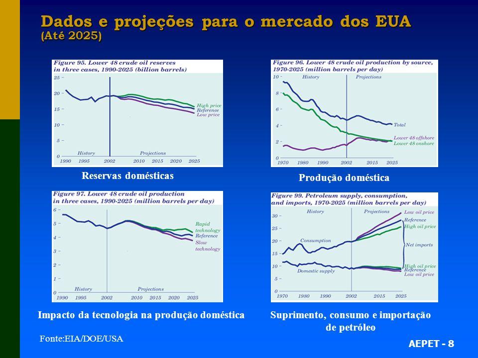 AEPET - 8 Dados e projeções para o mercado dos EUA (Até 2025) Reservas domésticas Produção doméstica Impacto da tecnologia na produção domésticaSuprimento, consumo e importação de petróleo Fonte:EIA/DOE/USA