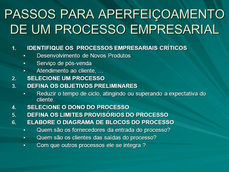 PASSOS PARA APERFEIÇOAMENTO DE UM PROCESSO EMPRESARIAL 1. IDENTIFIQUE OS PROCESSOS EMPRESARIAIS CRÍTICOS Desenvolvimento de Novos ProdutosDesenvolvime