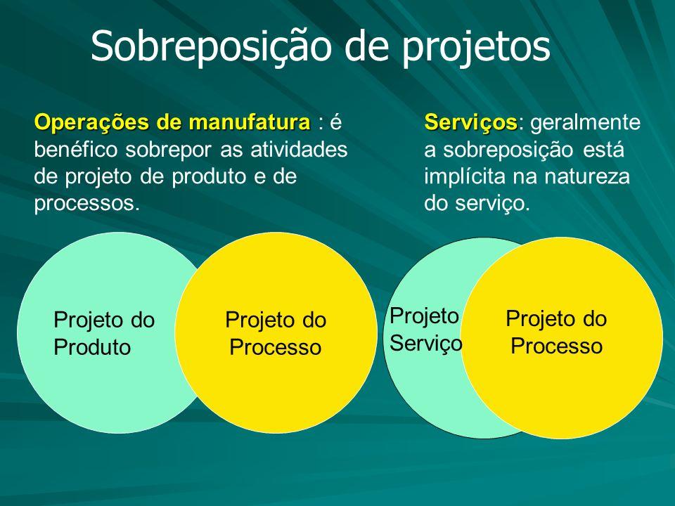 Sobreposição de projetos Operações de manufatura Operações de manufatura : é benéfico sobrepor as atividades de projeto de produto e de processos. Pro