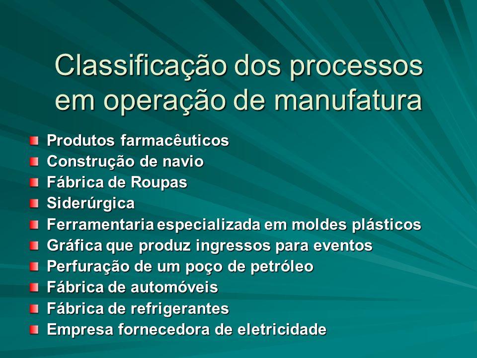 Classificação dos processos em operação de manufatura Produtos farmacêuticos Construção de navio Fábrica de Roupas Siderúrgica Ferramentaria especiali