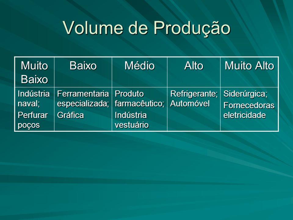 Volume de Produção Muito Baixo BaixoMédioAlto Muito Alto Indústria naval; Perfurar poços Ferramentaria especializada; Gráfica Produto farmacêutico; In