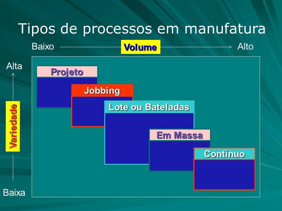 Tipos de processos em manufatura Volume AltoBaixo Baixa Alta Variedade Projeto Jobbing Lote ou Bateladas Em Massa Contínuo