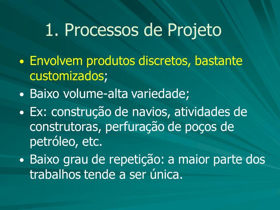 1. Processos de Projeto Envolvem produtos discretos, bastante customizados; Baixo volume-alta variedade; Ex: construção de navios, atividades de const
