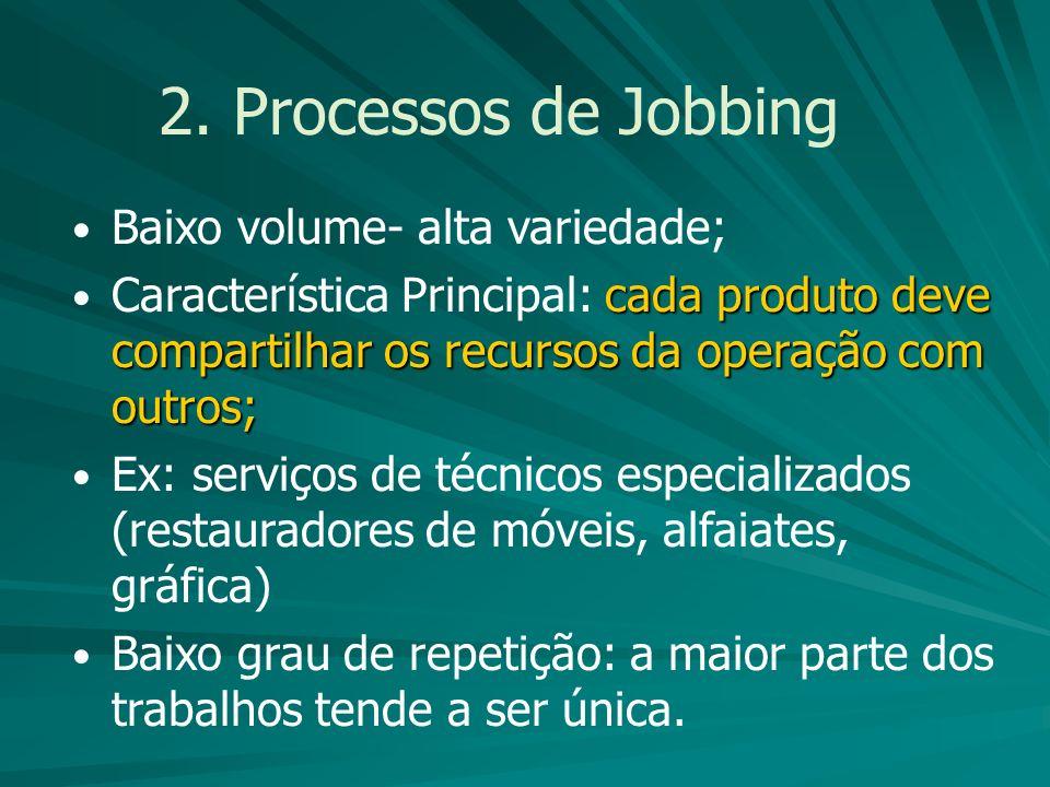 2. Processos de Jobbing Baixo volume- alta variedade; cada produto deve compartilhar os recursos da operação com outros; Característica Principal: cad
