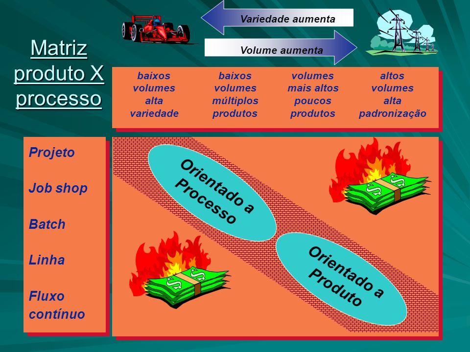 Matriz produto X processo Matriz produto X processo Projeto Job shop Batch Linha Fluxo contínuo baixos volumes alta variedade baixos volumes múltiplos