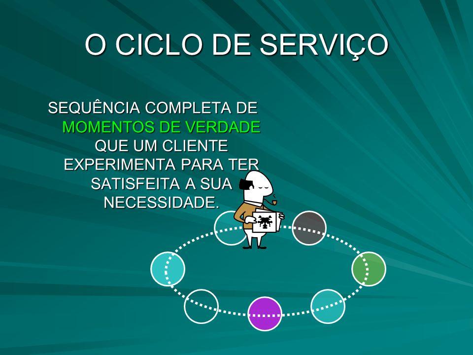 O CICLO DE SERVIÇO SEQUÊNCIA COMPLETA DE MOMENTOS DE VERDADE QUE UM CLIENTE EXPERIMENTA PARA TER SATISFEITA A SUA NECESSIDADE.