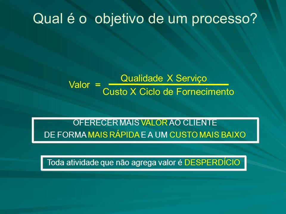Qual é o objetivo de um processo? Valor = Qualidade X Serviço Custo X Ciclo de Fornecimento Toda atividade que não agrega valor é DESPERDÍCIO OFERECER
