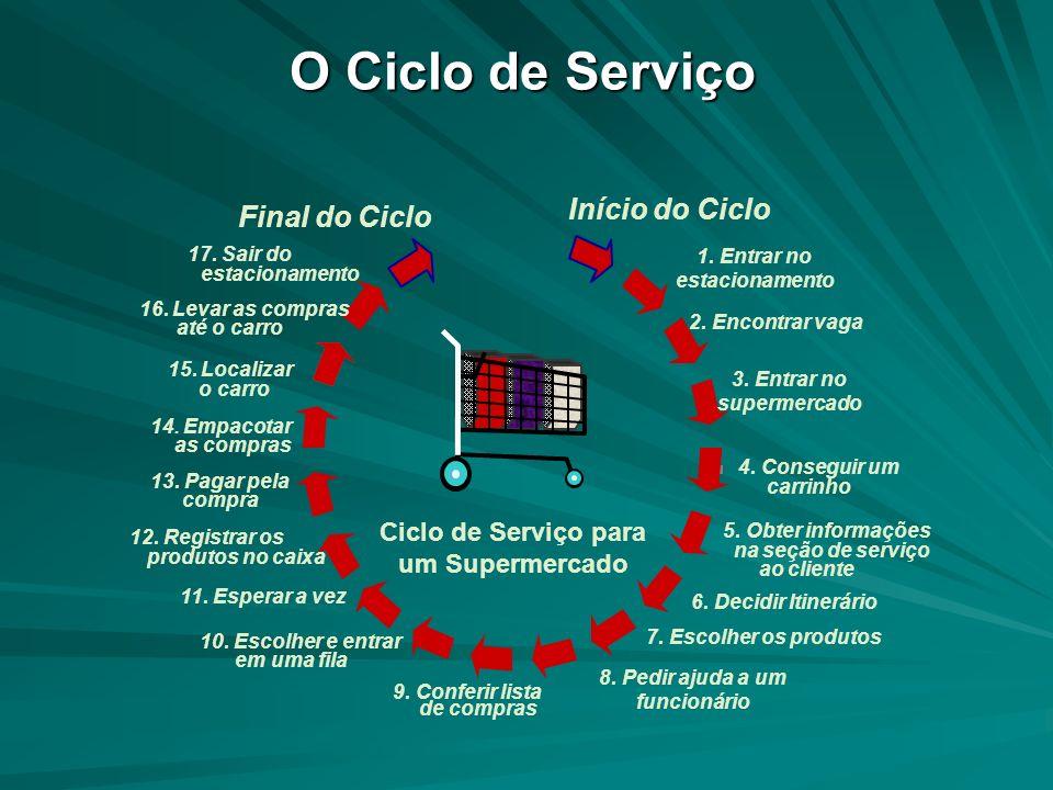Lojas de Serviço Posição intermediária entre os dois processo anteriores; O serviço é proporcionado através de combinações de atividades dos escritórios da linha de frente e da reta- guarda, pessoas e equipamentos, e ênfase no produto/ processo.
