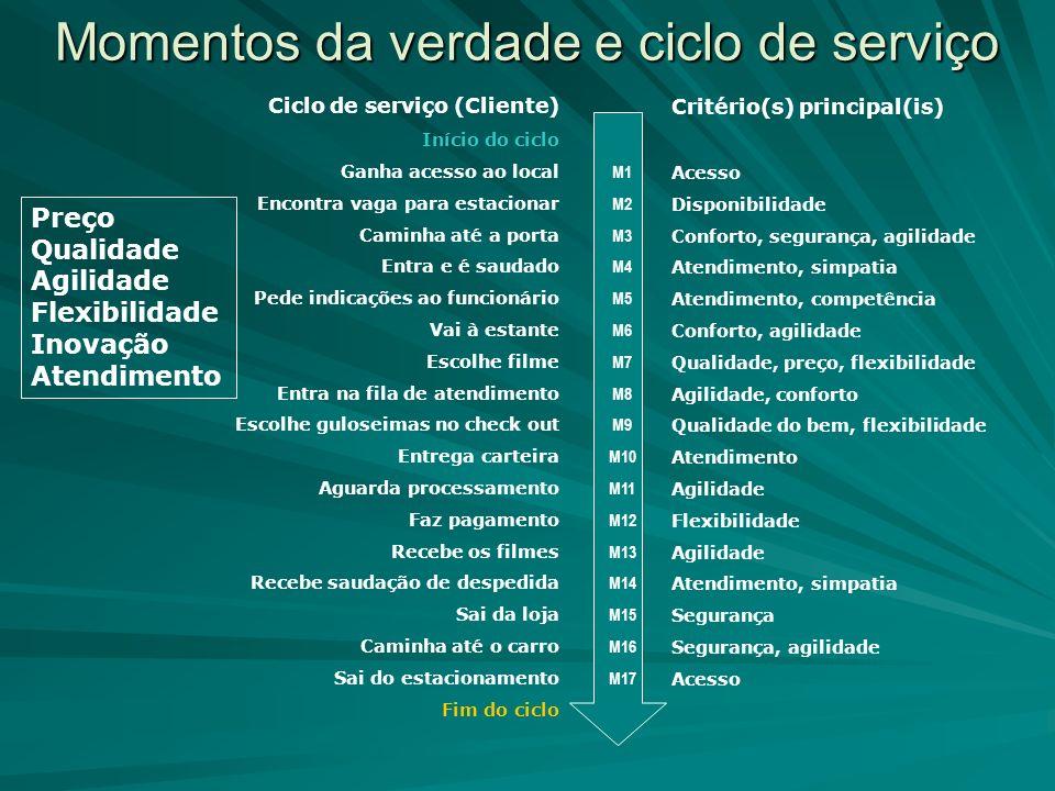 Ciclo de serviço (Cliente) Início do ciclo Ganha acesso ao local Encontra vaga para estacionar Caminha até a porta Entra e é saudado Pede indicações a
