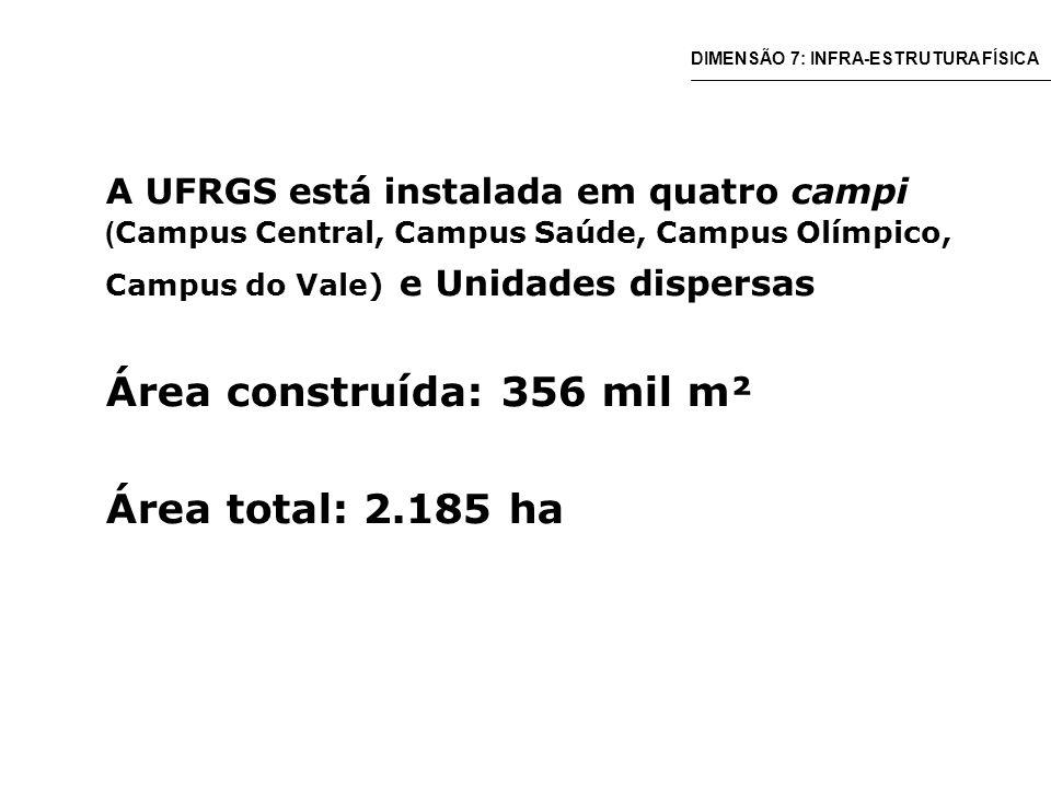 A UFRGS está instalada em quatro campi ( Campus Central, Campus Saúde, Campus Olímpico, Campus do Vale) e Unidades dispersas Área construída: 356 mil m² Área total: 2.185 ha DIMENSÃO 7: INFRA-ESTRUTURA FÍSICA