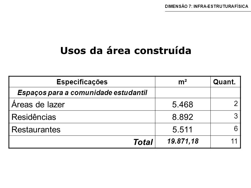 Usos da área construída Especificaçõesm²Quant.