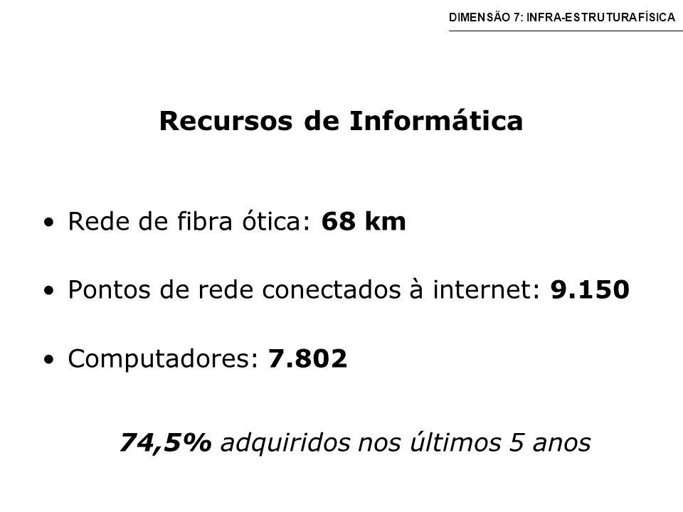 Recursos de Informática Rede de fibra ótica: 68 km Pontos de rede conectados à internet: 9.150 Computadores: 7.802 74,5% adquiridos nos últimos 5 anos DIMENSÃO 7: INFRA-ESTRUTURA FÍSICA