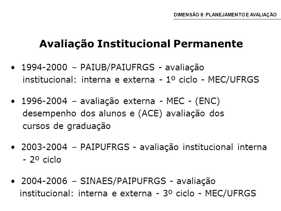 Avaliação Institucional Permanente 1994-2000 – PAIUB/PAIUFRGS - avaliação institucional: interna e externa - 1º ciclo - MEC/UFRGS 1996-2004 – avaliação externa - MEC - (ENC) desempenho dos alunos e (ACE) avaliação dos cursos de graduação 2003-2004 – PAIPUFRGS - avaliação institucional interna - 2º ciclo 2004-2006 – SINAES/PAIPUFRGS - avaliação institucional: interna e externa - 3º ciclo - MEC/UFRGS DIMENSÃO 8: PLANEJAMENTO E AVALIAÇÃO