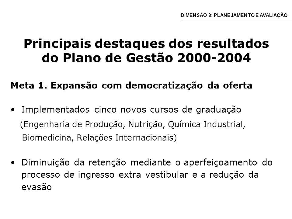 Principais destaques dos resultados do Plano de Gestão 2000-2004 Meta 1.