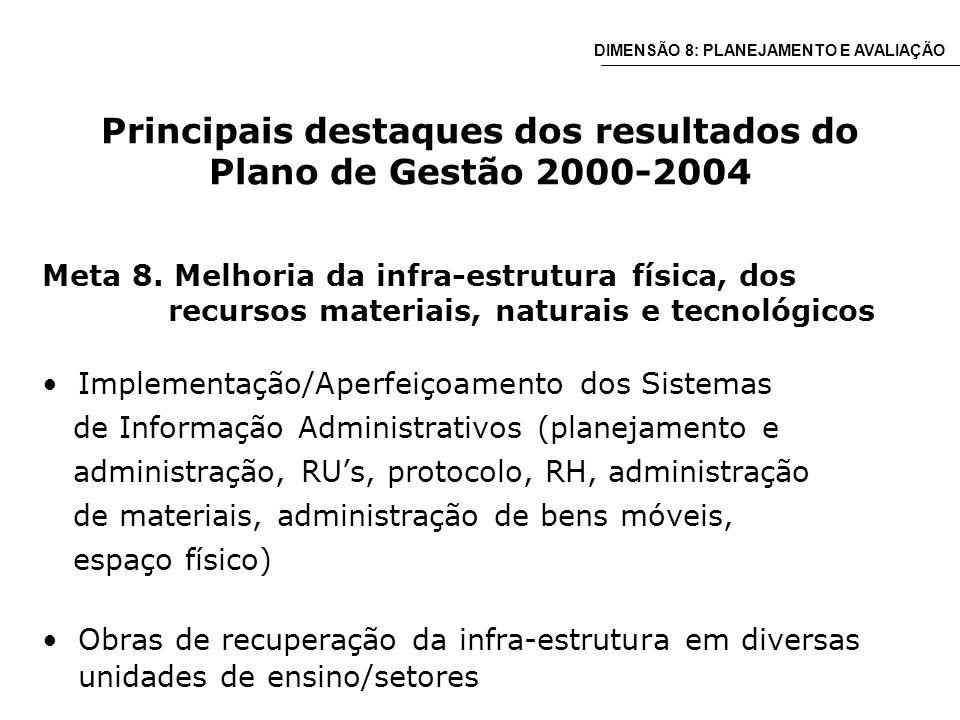 Principais destaques dos resultados do Plano de Gestão 2000-2004 Meta 8.