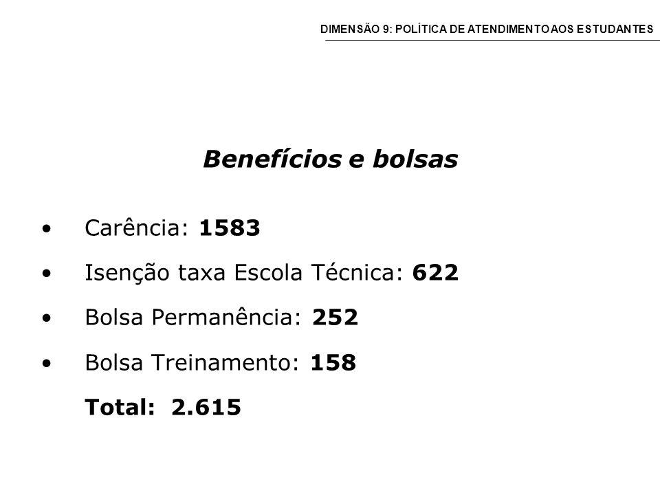 Benefícios e bolsas Carência: 1583 Isenção taxa Escola Técnica: 622 Bolsa Permanência: 252 Bolsa Treinamento: 158 Total: 2.615 DIMENSÃO 9: POLÍTICA DE ATENDIMENTO AOS ESTUDANTES