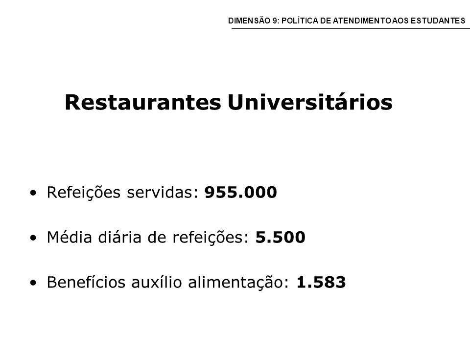 Restaurantes Universitários Refeições servidas: 955.000 Média diária de refeições: 5.500 Benefícios auxílio alimentação: 1.583 DIMENSÃO 9: POLÍTICA DE ATENDIMENTO AOS ESTUDANTES
