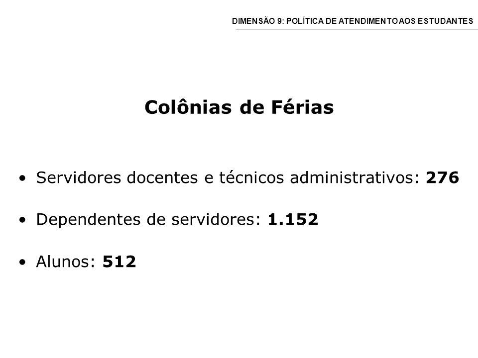 Colônias de Férias Servidores docentes e técnicos administrativos: 276 Dependentes de servidores: 1.152 Alunos: 512 DIMENSÃO 9: POLÍTICA DE ATENDIMENTO AOS ESTUDANTES