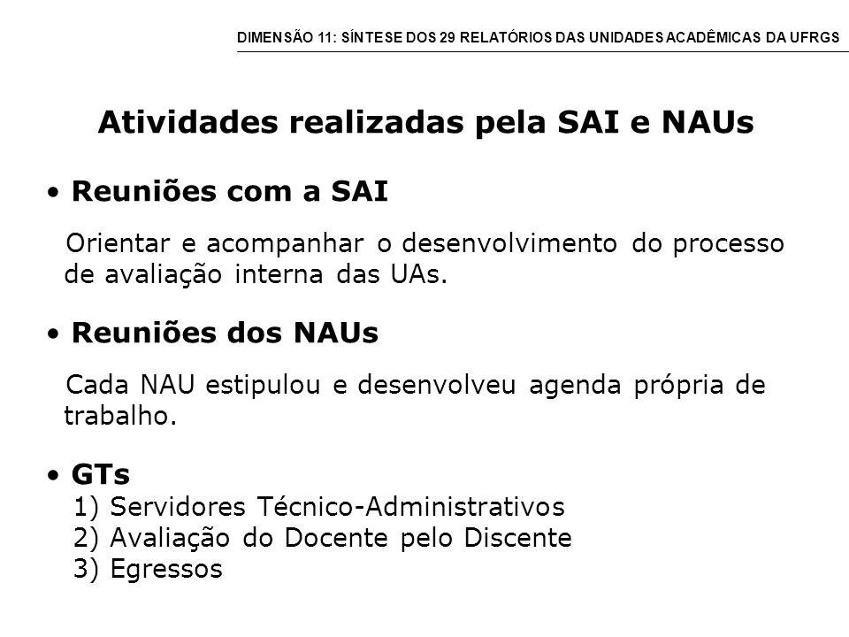Atividades realizadas pela SAI e NAUs Reuniões com a SAI Orientar e acompanhar o desenvolvimento do processo de avaliação interna das UAs.