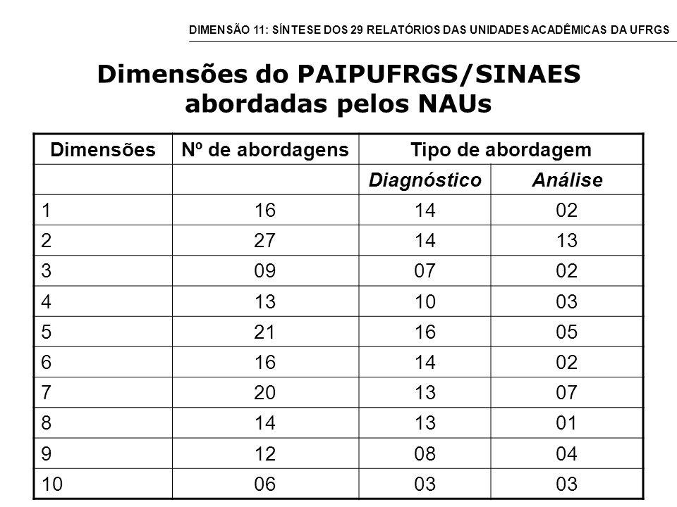 Dimensões do PAIPUFRGS/SINAES abordadas pelos NAUs DimensõesNº de abordagensTipo de abordagem DiagnósticoAnálise 1161402 2271413 3090702 4131003 5211605 6161402 7201307 8141301 9120804 100603 DIMENSÃO 11: SÍNTESE DOS 29 RELATÓRIOS DAS UNIDADES ACADÊMICAS DA UFRGS