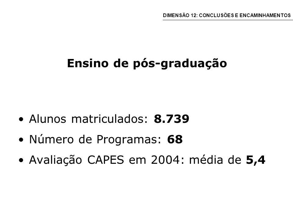 Ensino de pós-graduação Alunos matriculados: 8.739 Número de Programas: 68 Avaliação CAPES em 2004: média de 5,4 DIMENSÃO 12: CONCLUSÕES E ENCAMINHAMENTOS