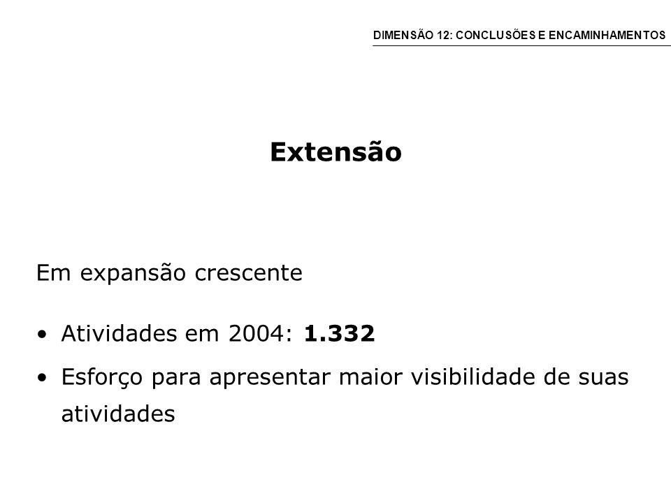 Extensão Em expansão crescente Atividades em 2004: 1.332 Esforço para apresentar maior visibilidade de suas atividades DIMENSÃO 12: CONCLUSÕES E ENCAMINHAMENTOS