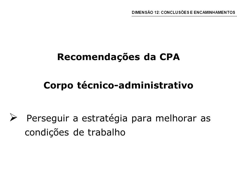Recomendações da CPA Corpo técnico-administrativo Perseguir a estratégia para melhorar as condições de trabalho DIMENSÃO 12: CONCLUSÕES E ENCAMINHAMENTOS