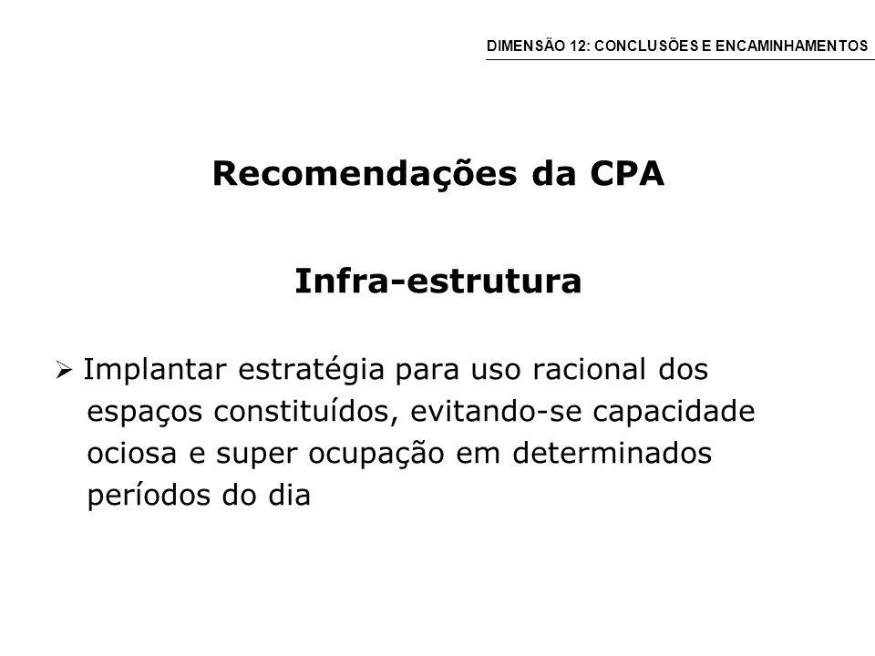 Recomendações da CPA Infra-estrutura Implantar estratégia para uso racional dos espaços constituídos, evitando-se capacidade ociosa e super ocupação em determinados períodos do dia DIMENSÃO 12: CONCLUSÕES E ENCAMINHAMENTOS