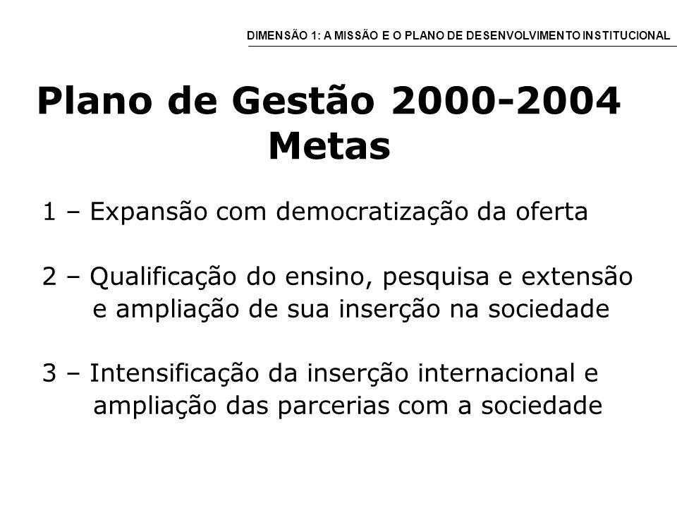 Plano de Gestão 2000-2004 Metas 1 – Expansão com democratização da oferta 2 – Qualificação do ensino, pesquisa e extensão e ampliação de sua inserção na sociedade 3 – Intensificação da inserção internacional e ampliação das parcerias com a sociedade DIMENSÃO 1: A MISSÃO E O PLANO DE DESENVOLVIMENTO INSTITUCIONAL