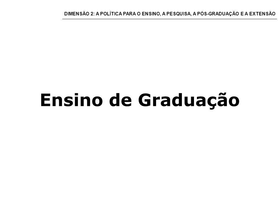 Ensino de Graduação DIMENSÃO 2: A POLÍTICA PARA O ENSINO, A PESQUISA, A PÓS-GRADUAÇÃO E A EXTENSÃO