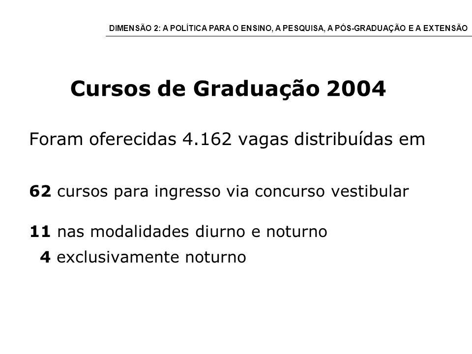 Cursos de Graduação 2004 Foram oferecidas 4.162 vagas distribuídas em 62 cursos para ingresso via concurso vestibular 11 nas modalidades diurno e noturno 4 exclusivamente noturno DIMENSÃO 2: A POLÍTICA PARA O ENSINO, A PESQUISA, A PÓS-GRADUAÇÃO E A EXTENSÃO