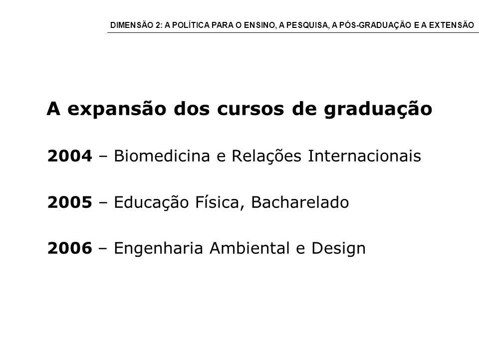 A expansão dos cursos de graduação 2004 – Biomedicina e Relações Internacionais 2005 – Educação Física, Bacharelado 2006 – Engenharia Ambiental e Design DIMENSÃO 2: A POLÍTICA PARA O ENSINO, A PESQUISA, A PÓS-GRADUAÇÃO E A EXTENSÃO