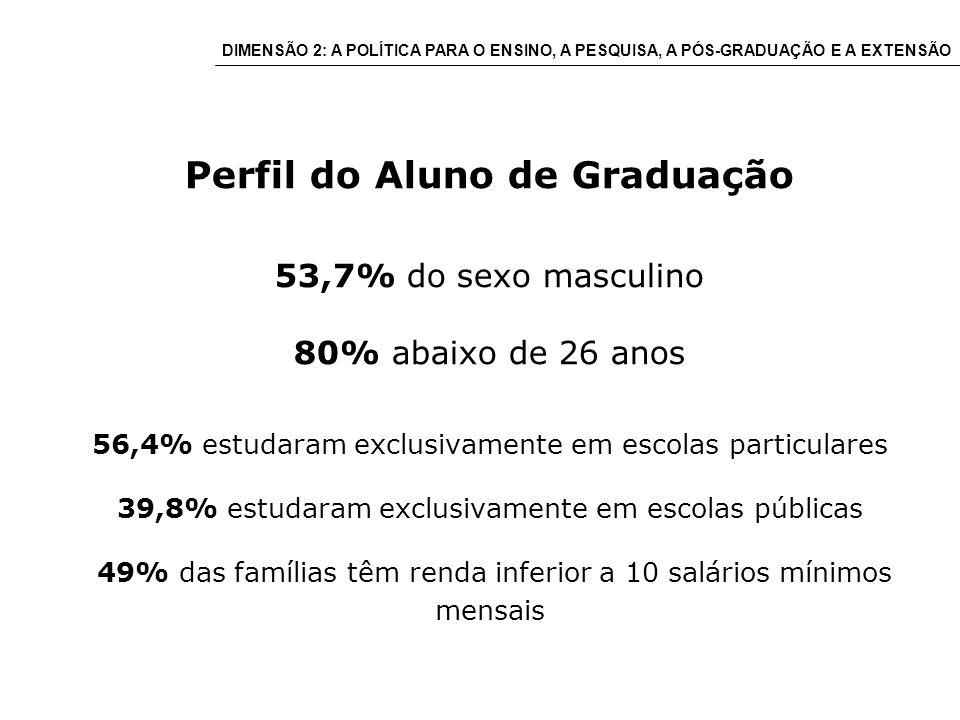 Perfil do Aluno de Graduação 53,7% do sexo masculino 80% abaixo de 26 anos 56,4% estudaram exclusivamente em escolas particulares 39,8% estudaram exclusivamente em escolas públicas 49% das famílias têm renda inferior a 10 salários mínimos mensais DIMENSÃO 2: A POLÍTICA PARA O ENSINO, A PESQUISA, A PÓS-GRADUAÇÃO E A EXTENSÃO