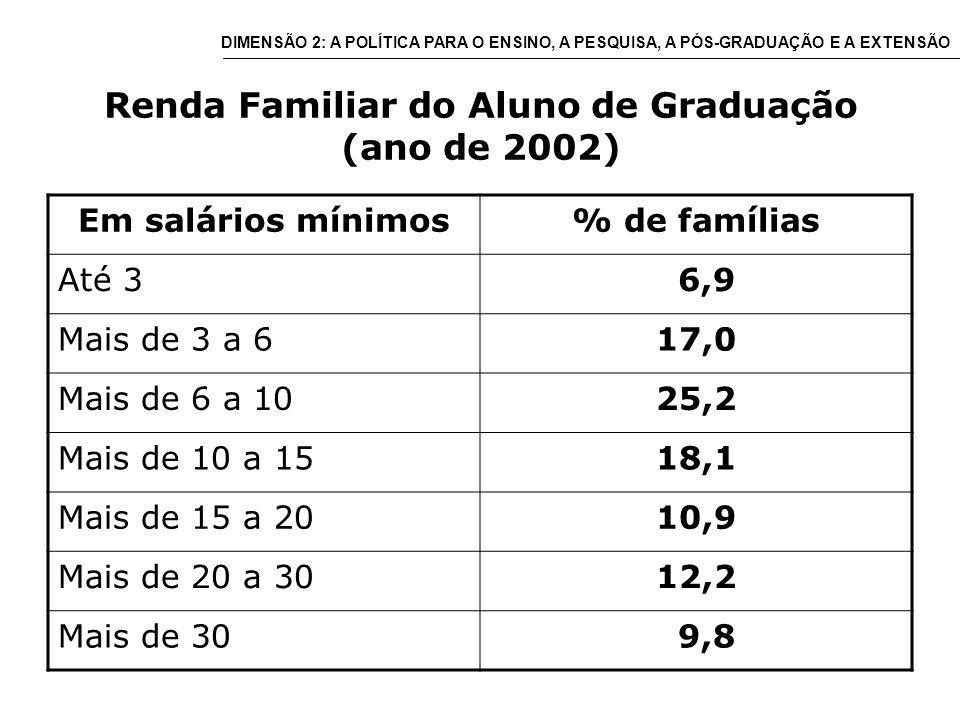 Renda Familiar do Aluno de Graduação (ano de 2002) Em salários mínimos% de famílias Até 3 6,9 Mais de 3 a 617,0 Mais de 6 a 1025,2 Mais de 10 a 1518,1 Mais de 15 a 2010,9 Mais de 20 a 3012,2 Mais de 30 9,8 DIMENSÃO 2: A POLÍTICA PARA O ENSINO, A PESQUISA, A PÓS-GRADUAÇÃO E A EXTENSÃO