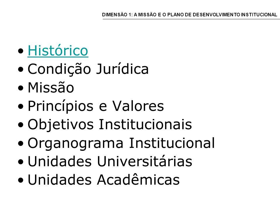 1895 Escolas Profissionais e de Educação Superior 1934 Universidade de Porto Alegre – UPA, sob a tutela do Estado do RS 1947 Universidade do Rio Grande do Sul – URGS 1950 Universidade Federal do Rio Grande do Sul – UFRGS, sob a tutela da União Histórico