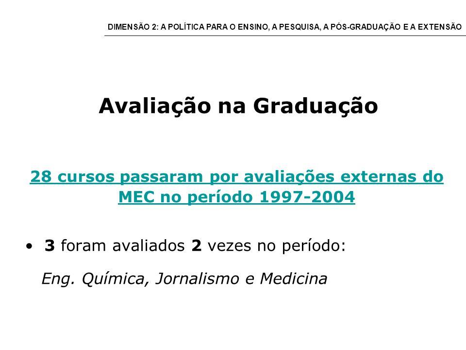 Avaliação na Graduação 28 cursos passaram por avaliações externas do MEC no período 1997-2004 3 foram avaliados 2 vezes no período: Eng.