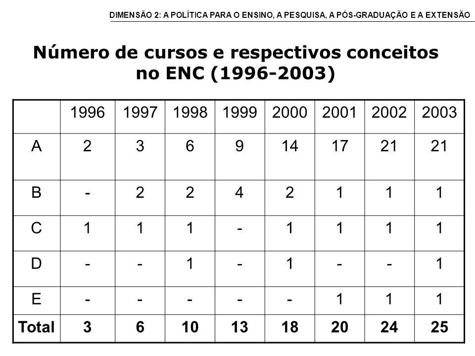Número de cursos e respectivos conceitos no ENC (1996-2003) 19961997199819992000200120022003 A2369141721 B-2242111 C111-1111 D--1-1--1 E-----111 Total36101318202425 DIMENSÃO 2: A POLÍTICA PARA O ENSINO, A PESQUISA, A PÓS-GRADUAÇÃO E A EXTENSÃO