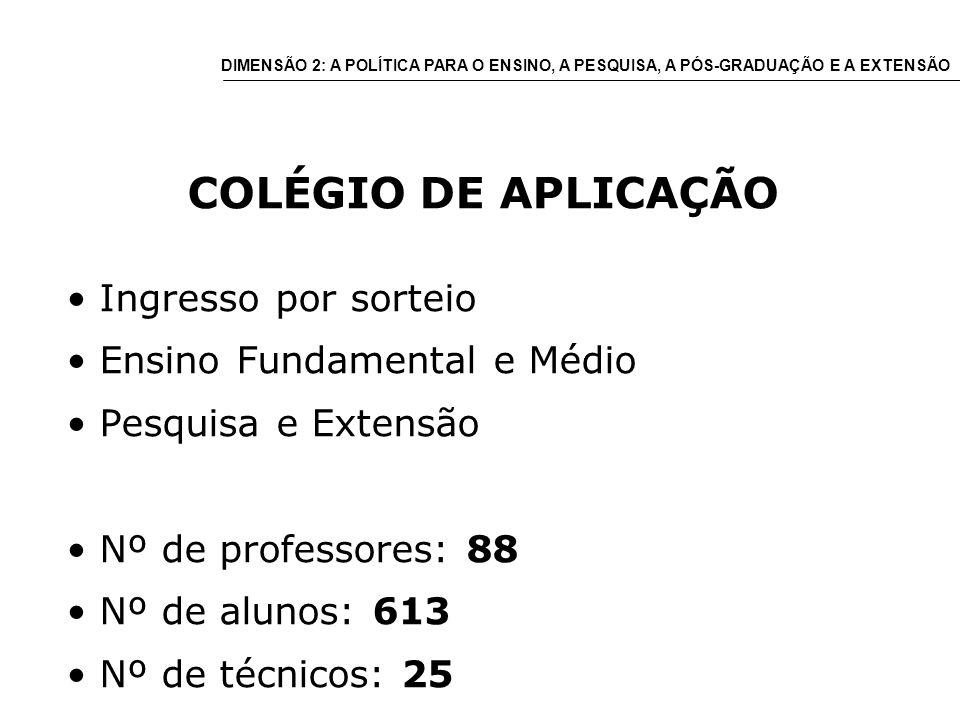COLÉGIO DE APLICAÇÃO Ingresso por sorteio Ensino Fundamental e Médio Pesquisa e Extensão Nº de professores: 88 Nº de alunos: 613 Nº de técnicos: 25 DIMENSÃO 2: A POLÍTICA PARA O ENSINO, A PESQUISA, A PÓS-GRADUAÇÃO E A EXTENSÃO