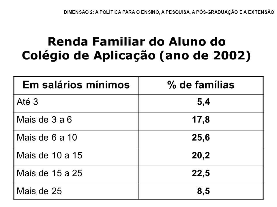 Renda Familiar do Aluno do Colégio de Aplicação (ano de 2002) Em salários mínimos% de famílias Até 3 5,4 Mais de 3 a 617,8 Mais de 6 a 1025,6 Mais de 10 a 1520,2 Mais de 15 a 2522,5 Mais de 25 8,5 DIMENSÃO 2: A POLÍTICA PARA O ENSINO, A PESQUISA, A PÓS-GRADUAÇÃO E A EXTENSÃO