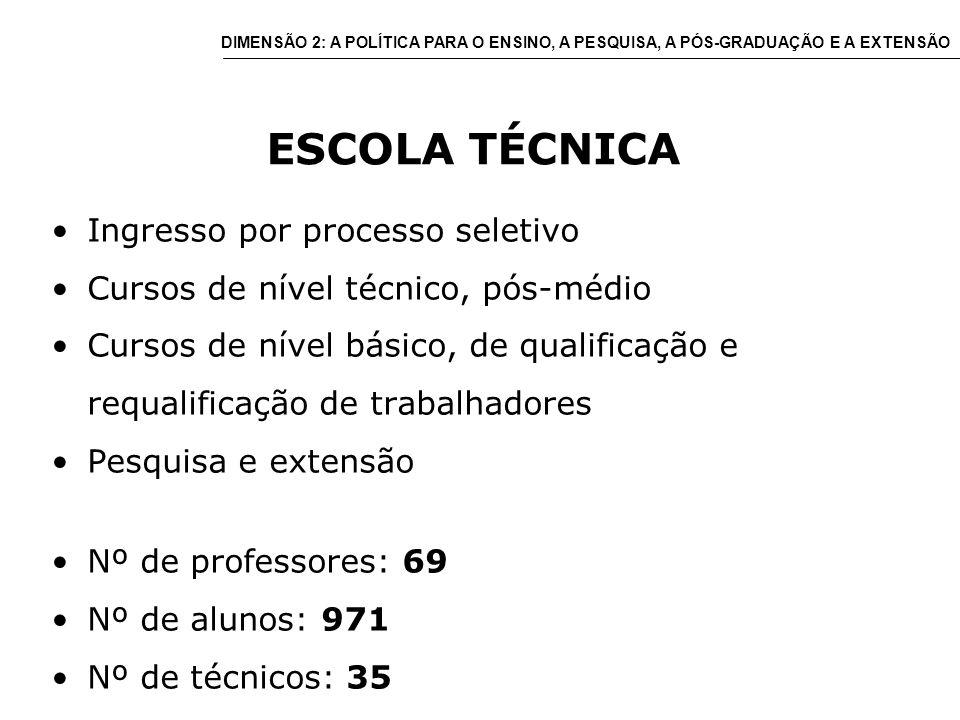 ESCOLA TÉCNICA Ingresso por processo seletivo Cursos de nível técnico, pós-médio Cursos de nível básico, de qualificação e requalificação de trabalhadores Pesquisa e extensão Nº de professores: 69 Nº de alunos: 971 Nº de técnicos: 35 DIMENSÃO 2: A POLÍTICA PARA O ENSINO, A PESQUISA, A PÓS-GRADUAÇÃO E A EXTENSÃO