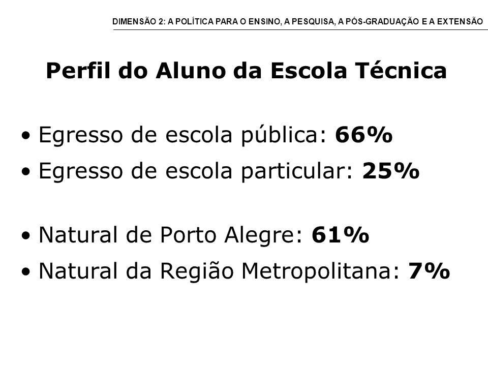 Perfil do Aluno da Escola Técnica Egresso de escola pública: 66% Egresso de escola particular: 25% Natural de Porto Alegre: 61% Natural da Região Metropolitana: 7% DIMENSÃO 2: A POLÍTICA PARA O ENSINO, A PESQUISA, A PÓS-GRADUAÇÃO E A EXTENSÃO