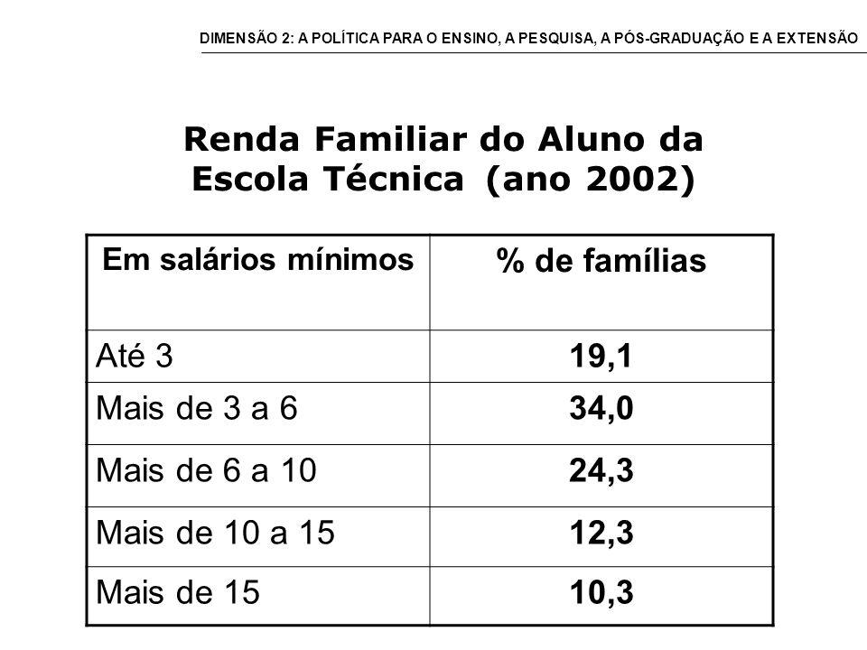 Renda Familiar do Aluno da Escola Técnica (ano 2002) Em salários mínimos % de famílias Até 319,1 Mais de 3 a 634,0 Mais de 6 a 1024,3 Mais de 10 a 1512,3 Mais de 1510,3 DIMENSÃO 2: A POLÍTICA PARA O ENSINO, A PESQUISA, A PÓS-GRADUAÇÃO E A EXTENSÃO