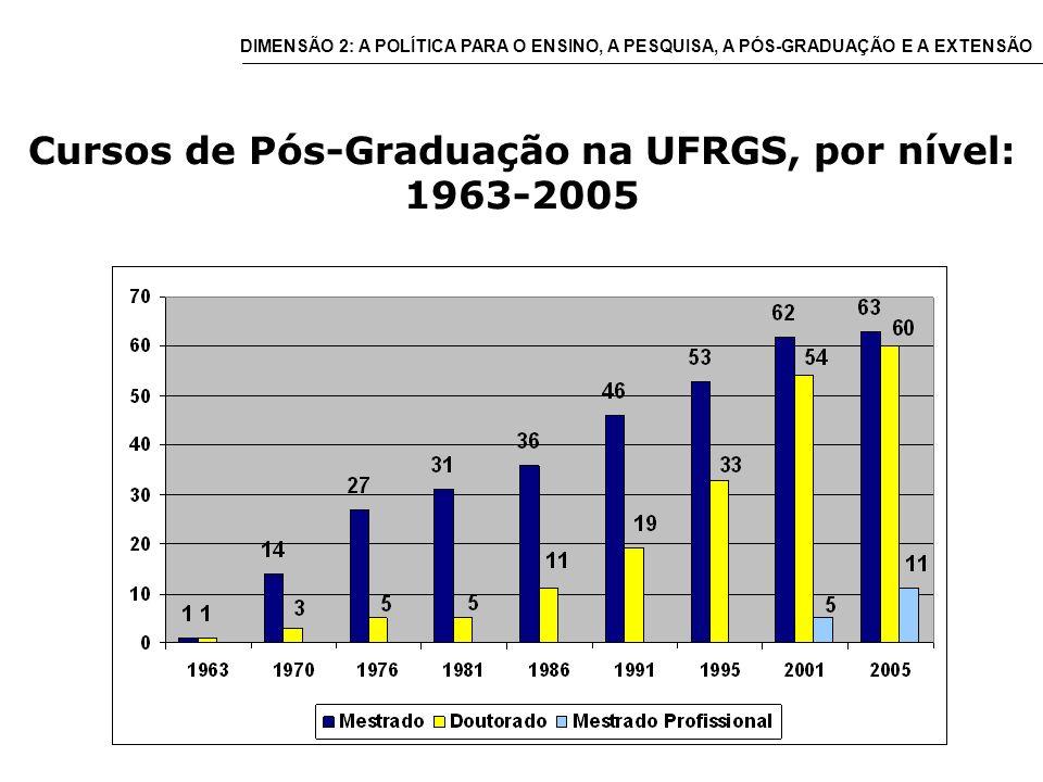 Cursos de Pós-Graduação na UFRGS, por nível: 1963-2005 DIMENSÃO 2: A POLÍTICA PARA O ENSINO, A PESQUISA, A PÓS-GRADUAÇÃO E A EXTENSÃO