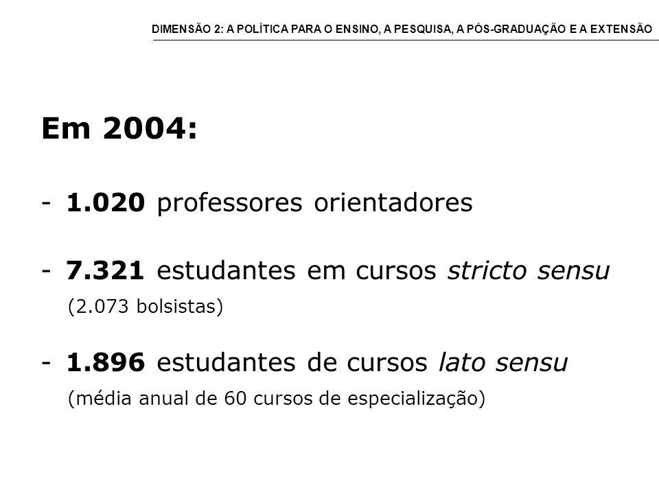 Em 2004: -1.020 professores orientadores -7.321 estudantes em cursos stricto sensu (2.073 bolsistas) -1.896 estudantes de cursos lato sensu (média anual de 60 cursos de especialização) DIMENSÃO 2: A POLÍTICA PARA O ENSINO, A PESQUISA, A PÓS-GRADUAÇÃO E A EXTENSÃO
